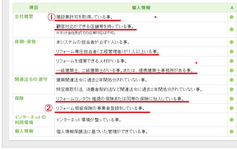リフォームコンタクトのメリット①加盟店審査が厳格