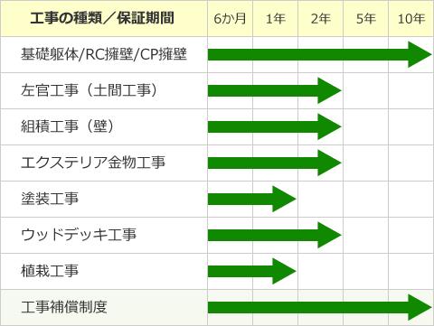 ガーデンプラス保証年数表